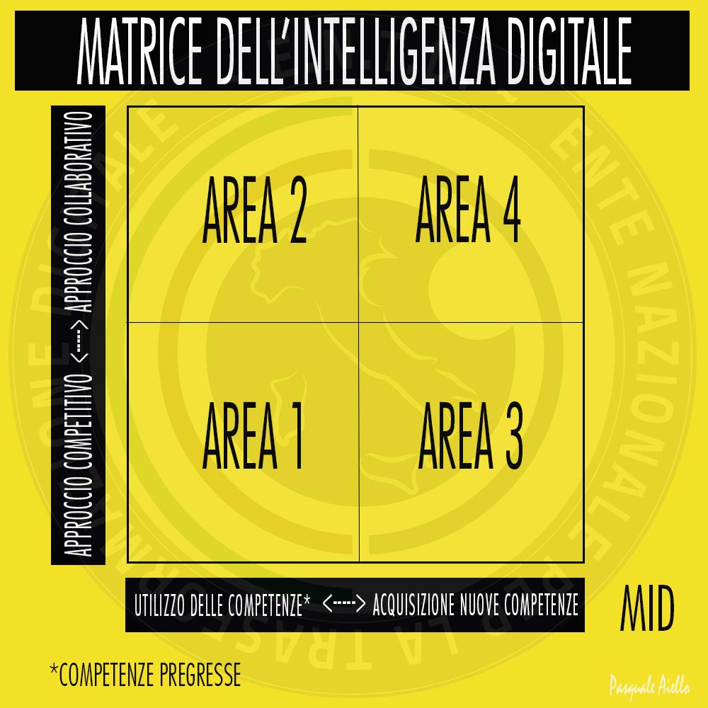 Cos'è l'intelligenza digitale